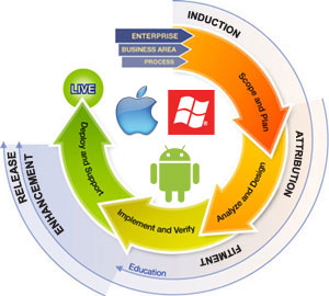 Mobile Application Development Methodology